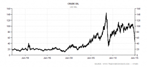 commodity-crude-oil since 1987